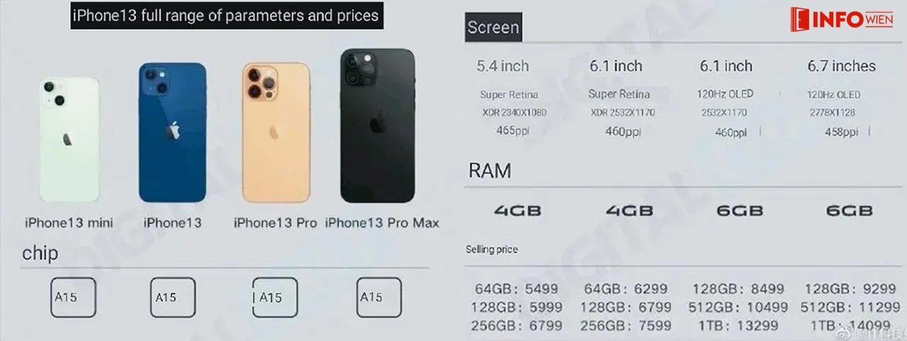 Funktionen des iPhone 13